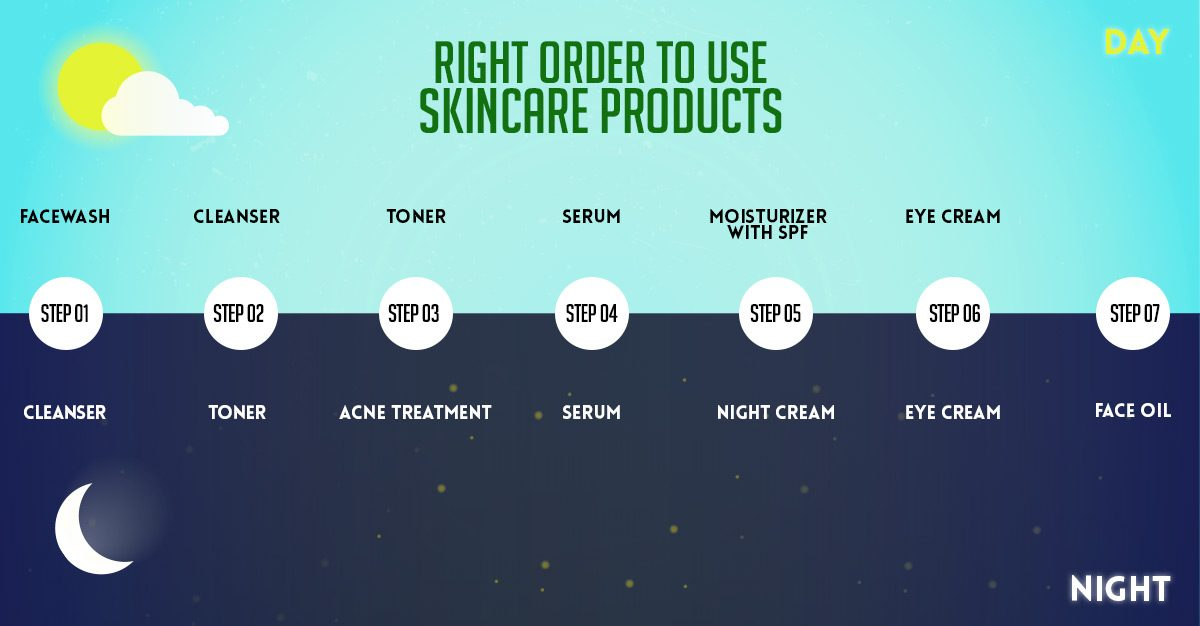 Right Use of Skin Care Products